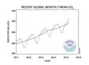 co2_trend_gl-638x466[1]